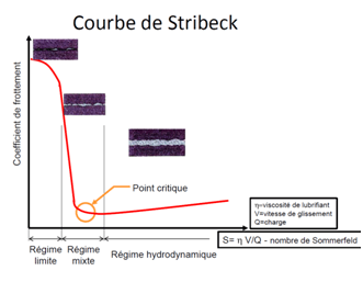 courbe-de-stribeck