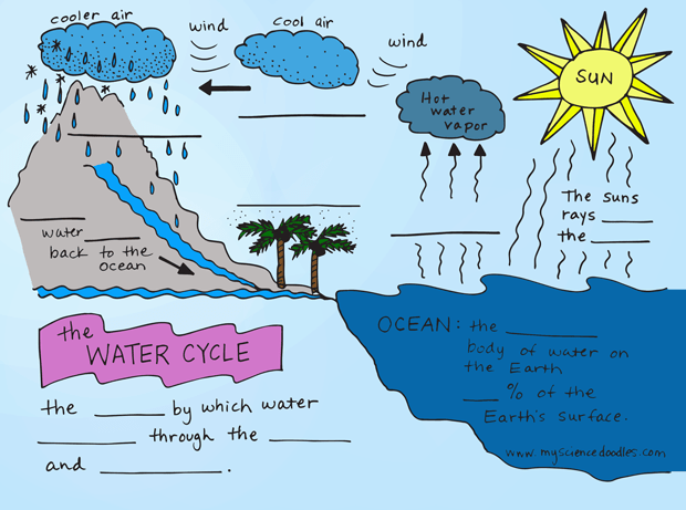 Water-cycle-for-kids-6
