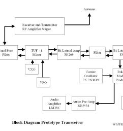 block diagram of the prototype transceiver [ 1198 x 898 Pixel ]