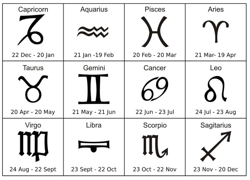 We tell the dirty truth about the signs of the zodiac, because the date of birth determines not only the virtues of a man, but also his faults 3