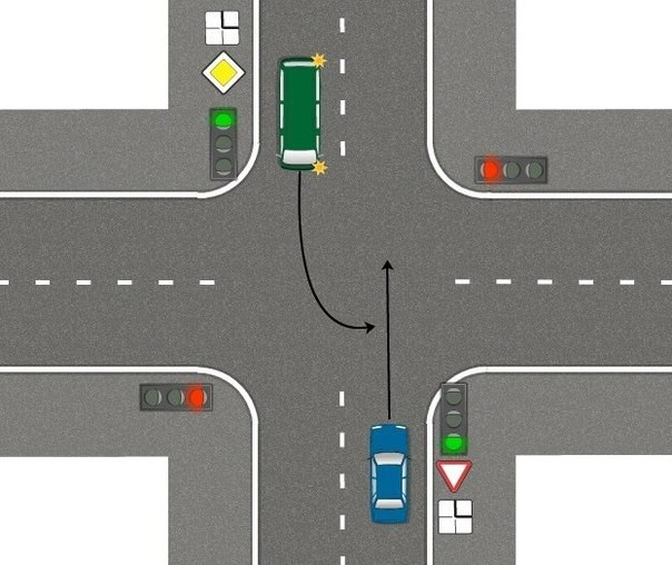 Who has the priority at the intersection? Simple, but only a few respond correctly 4