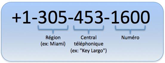 Codification des numéros de téléphone américains et canadiens