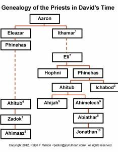 also genealogy of the priesthood in david   time rh jesuswalk