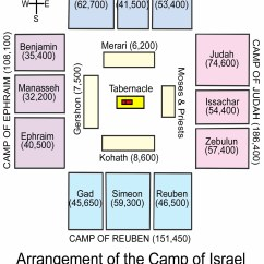Tabernacle Wilderness Tribes Diagram Home Server Wiring 7. The Tabernacle, Priesthood, And Sacrifices (exodus 20-31, 35-40; Leviticus 1-17; Numbers 6-10 ...