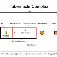 Diagram Of The Tabernacle Moses Toshiba Laptop Charger Wiring 7 Priesthood And Sacrifices Exodus 20