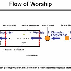 Tabernacle Wilderness Tribes Diagram Leeson Electric Wiring 7 The Priesthood And Sacrifices Exodus 20 31 35 40 Larger Image