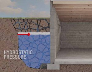 hydrostatic pressure bowed basement walls