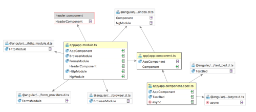 small resolution of analyzing a module dependency diagram