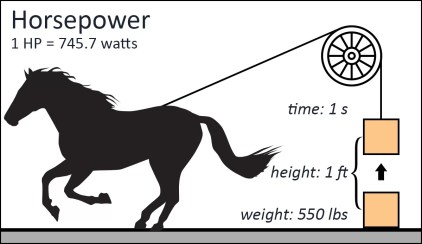 Image result for horse power