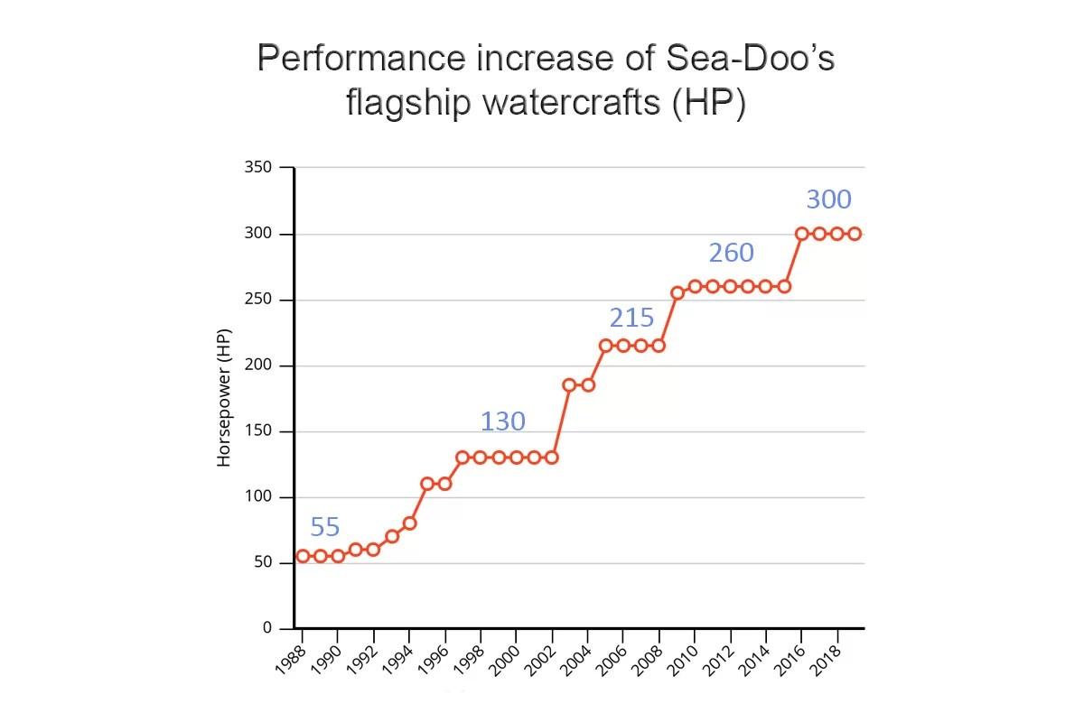 hight resolution of sea doo horsepower increase