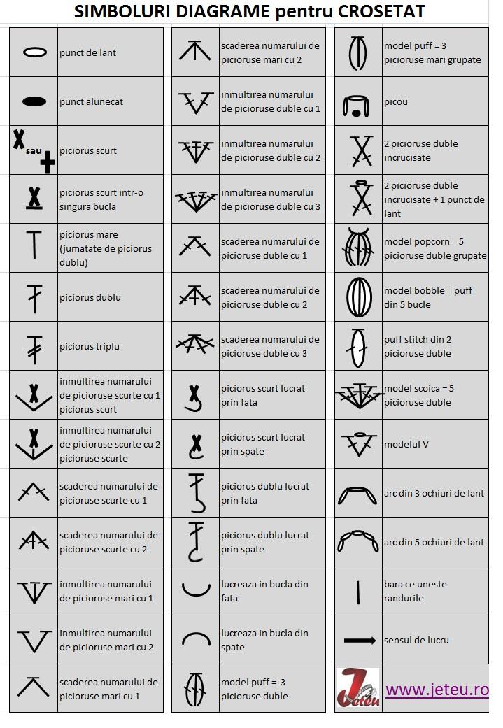 Lista simbolurilor folosite in diagramele pentru crosetat