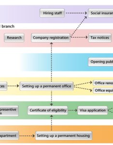 How to set up business in japanflowchart also flowchart japan investing rh jetro go