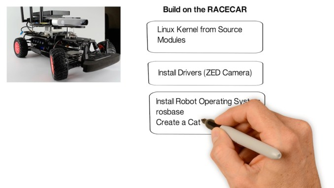 Jetson RACECAR Software Install