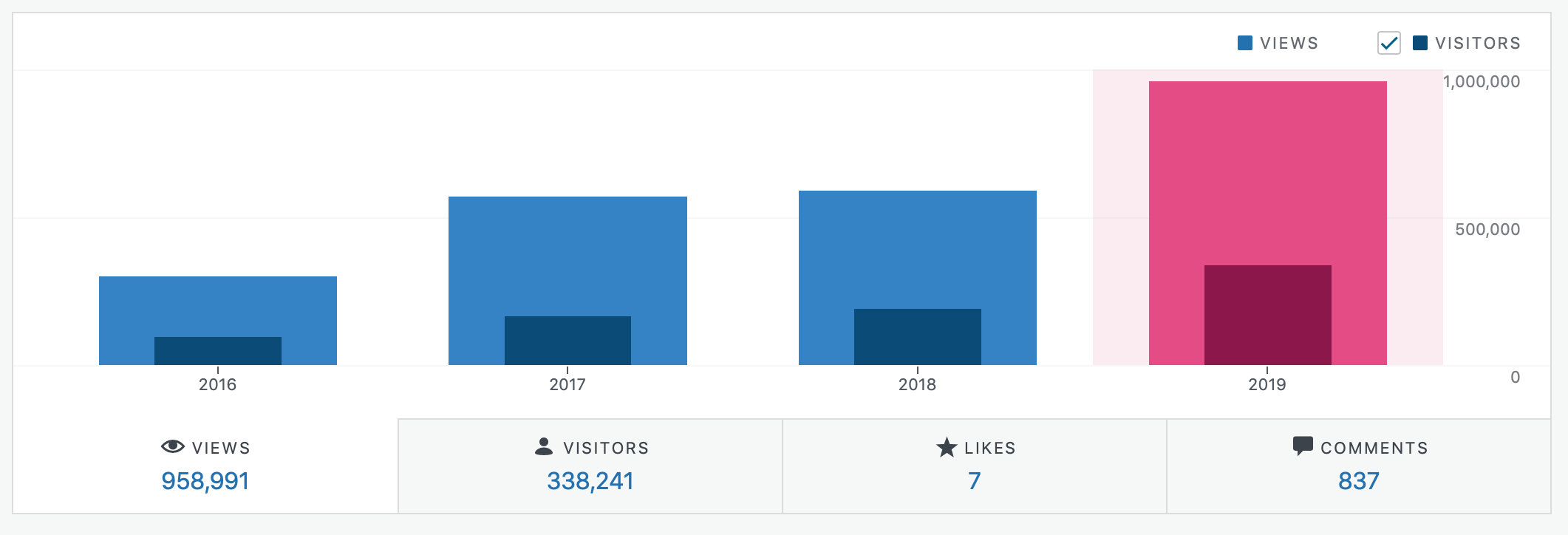 JetsonHacks 2019 Website Views