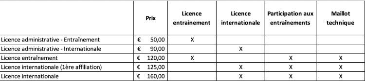 License type 2019