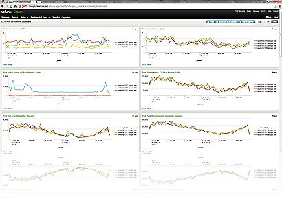 One of the Splunk dashboards I made for my current site