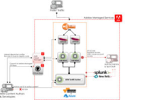 Adobe Managed Services AEM infrastructure diagram