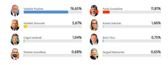 Poutine réélu à la tête de la Russie au 1er tour