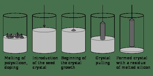 Czochralski Process