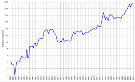 Platinum Platinum Prices from 1880 to 2012