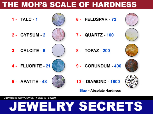 MOHS HARDNESS TESTING KIT  Jewelry Secrets