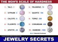 MOHS HARDNESS TESTING KIT  Jewelry Secrets