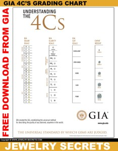 Free gias cs diamond grading chart download also gia    downloads jewelry secrets rh