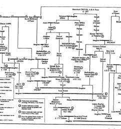 family tree  [ 1855 x 1401 Pixel ]