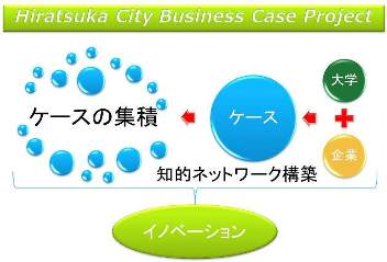 平塚市ビジネスケース