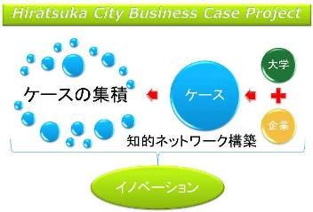 平塚市ビジネスケースプロジェクト! #東海大学 と #神奈川大学 に分析を!