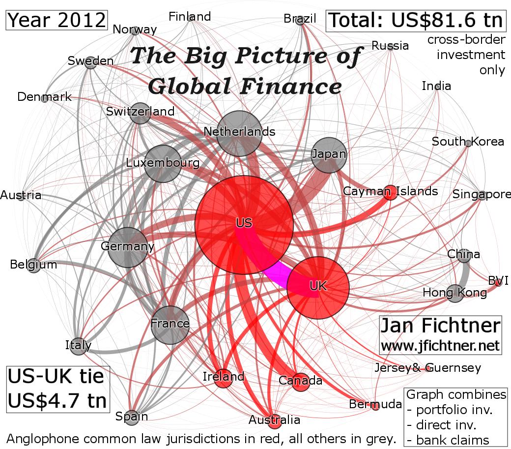 Globale Finanznetzwerke