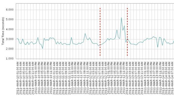 3/11 至 3/14 從亞洲四個城市(雪梨、新加坡、東京、首爾)量得的平均網站反應時間