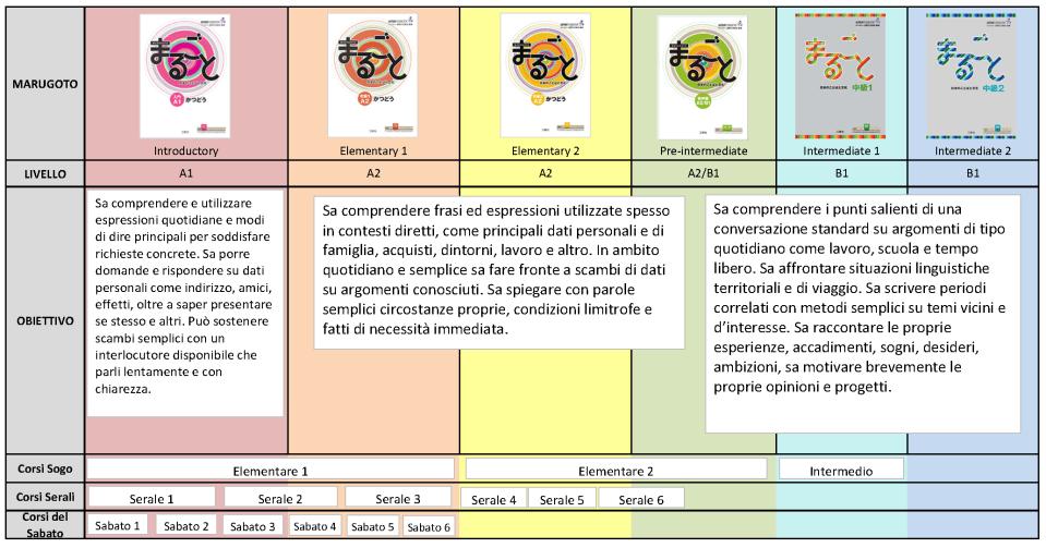 corsi-in-aula-tabella-1