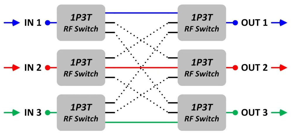 medium resolution of block diagram 3 this block diagram shows another possible setting of the 3 x 3 blocking matrix switch there are three input signals blue red green
