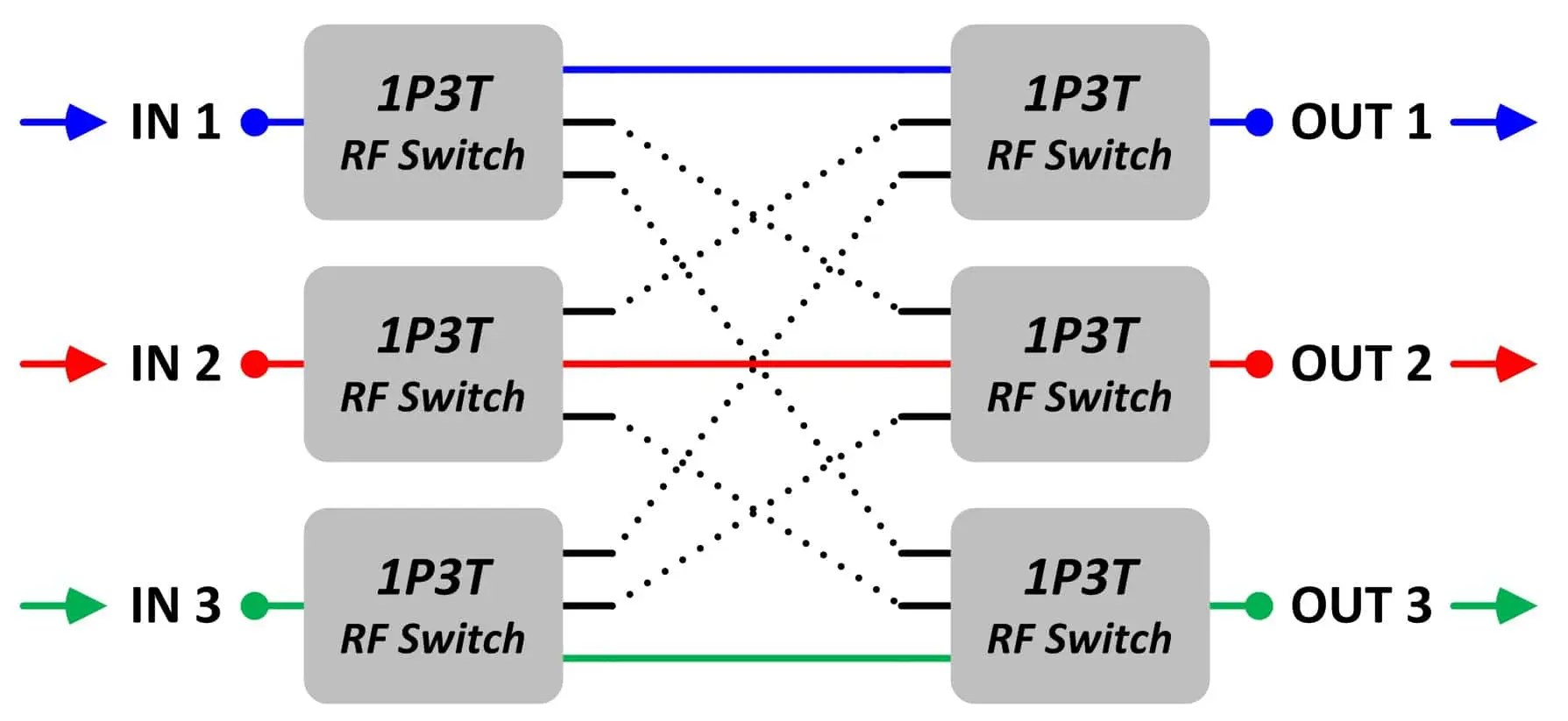 hight resolution of block diagram 3 this block diagram shows another possible setting of the 3 x 3 blocking matrix switch there are three input signals blue red green