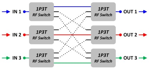 small resolution of block diagram 3 this block diagram shows another possible setting of the 3 x 3 blocking matrix switch there are three input signals blue red green