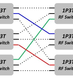 each input signal is connected to one output port the three colored paths are the three active paths through the matrix a 3 x 3 blocking matrix has a  [ 1813 x 837 Pixel ]