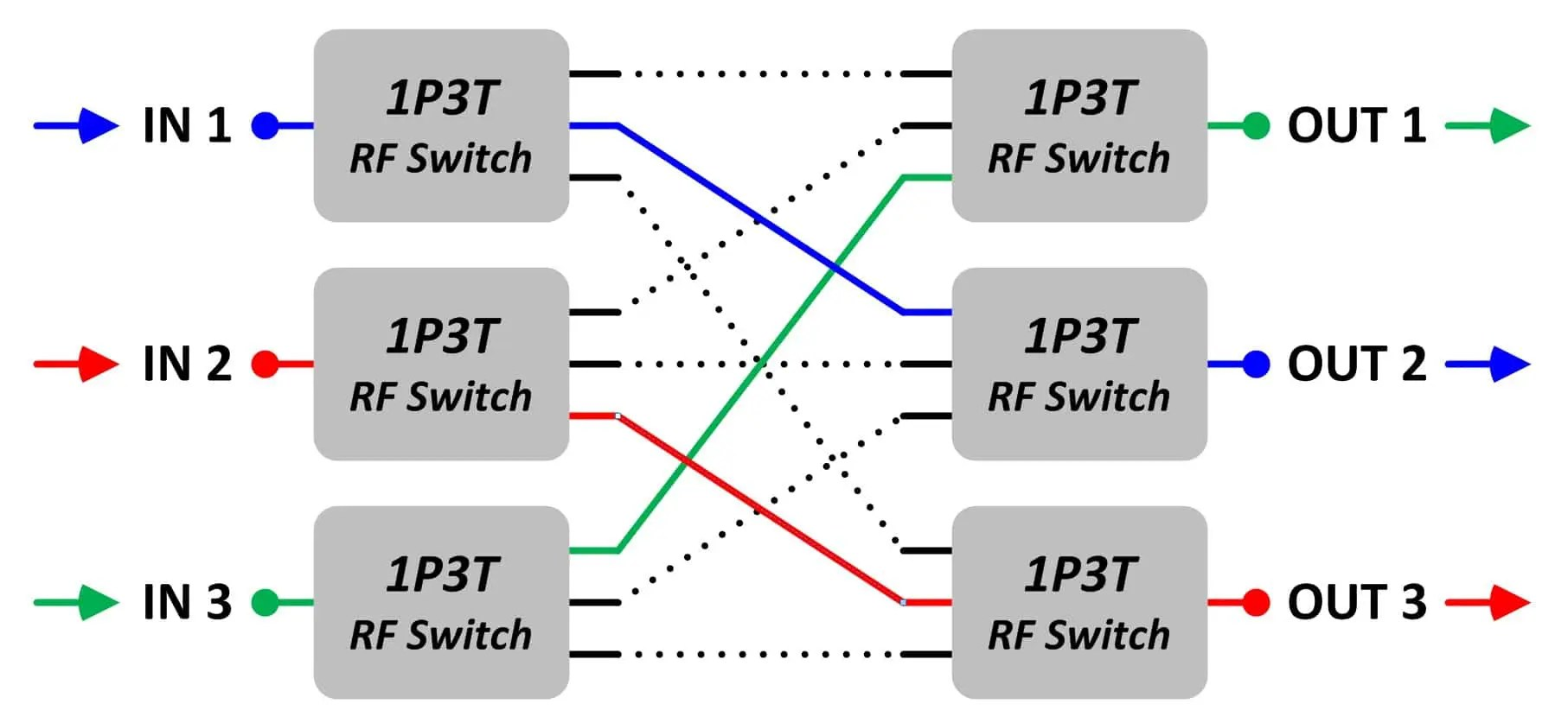 hight resolution of each input signal is connected to one output port the three colored paths are the three active paths through the matrix a 3 x 3 blocking matrix has a