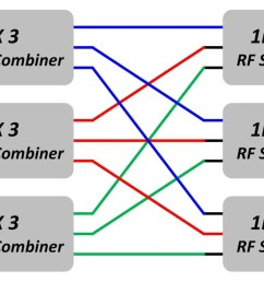 this block diagram shows another possible setting of a 3 x 3 non blocking matrix switch there are three input signals blue red green  [ 1963 x 835 Pixel ]