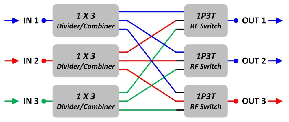 medium resolution of this block diagram shows another possible setting of a 3 x 3 non blocking matrix switch there are three input signals blue red green