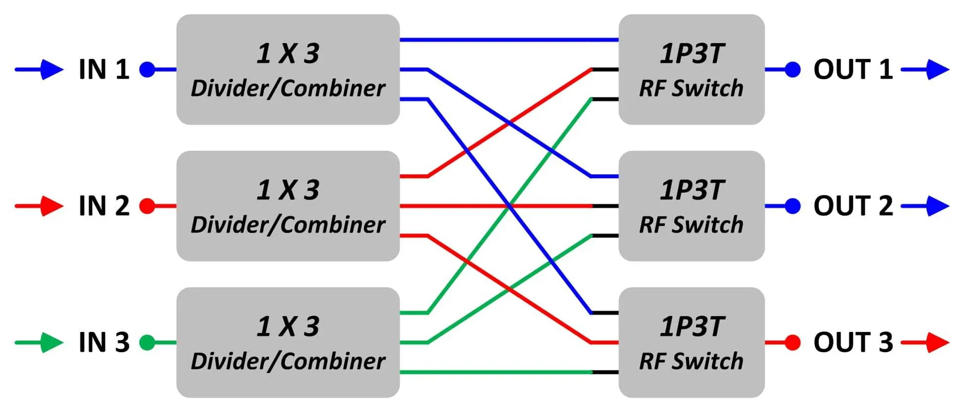 hight resolution of this block diagram shows another possible setting of a 3 x 3 non blocking matrix switch there are three input signals blue red green