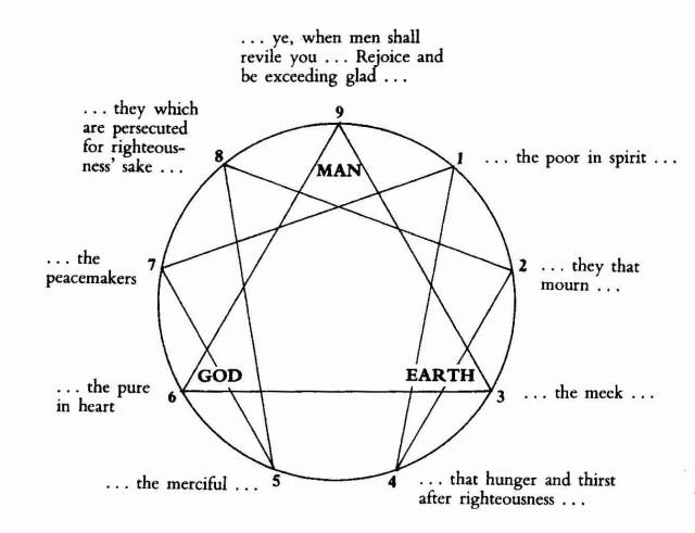 enneagram of the beatitudes