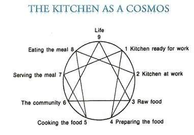 Kitchen as a Cosmos