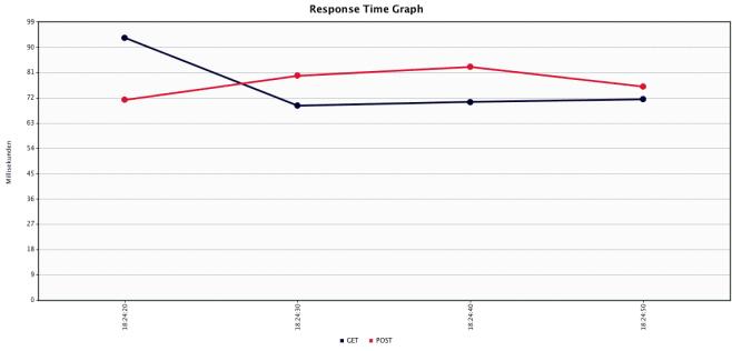 Response Time Graph Struts2