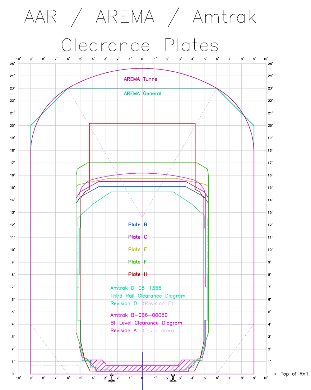 medium resolution of rail car clearance plates