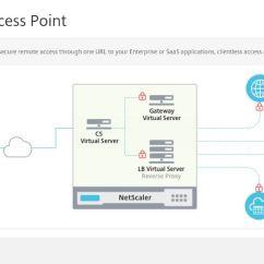 Citrix Netscaler Diagram Toyota Tundra Fuse Unified Gateway Jgspiers Com 2 Min