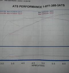dyno chart same turbo setup on a 93 se r [ 1024 x 768 Pixel ]
