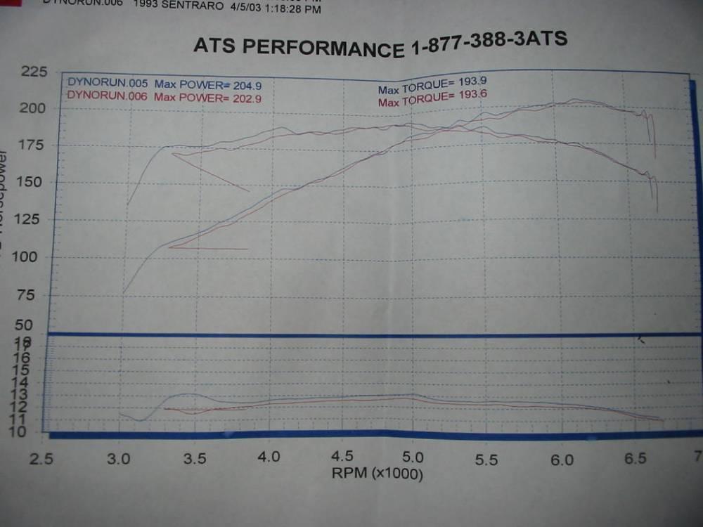 medium resolution of dyno chart same turbo setup on a 93 se r