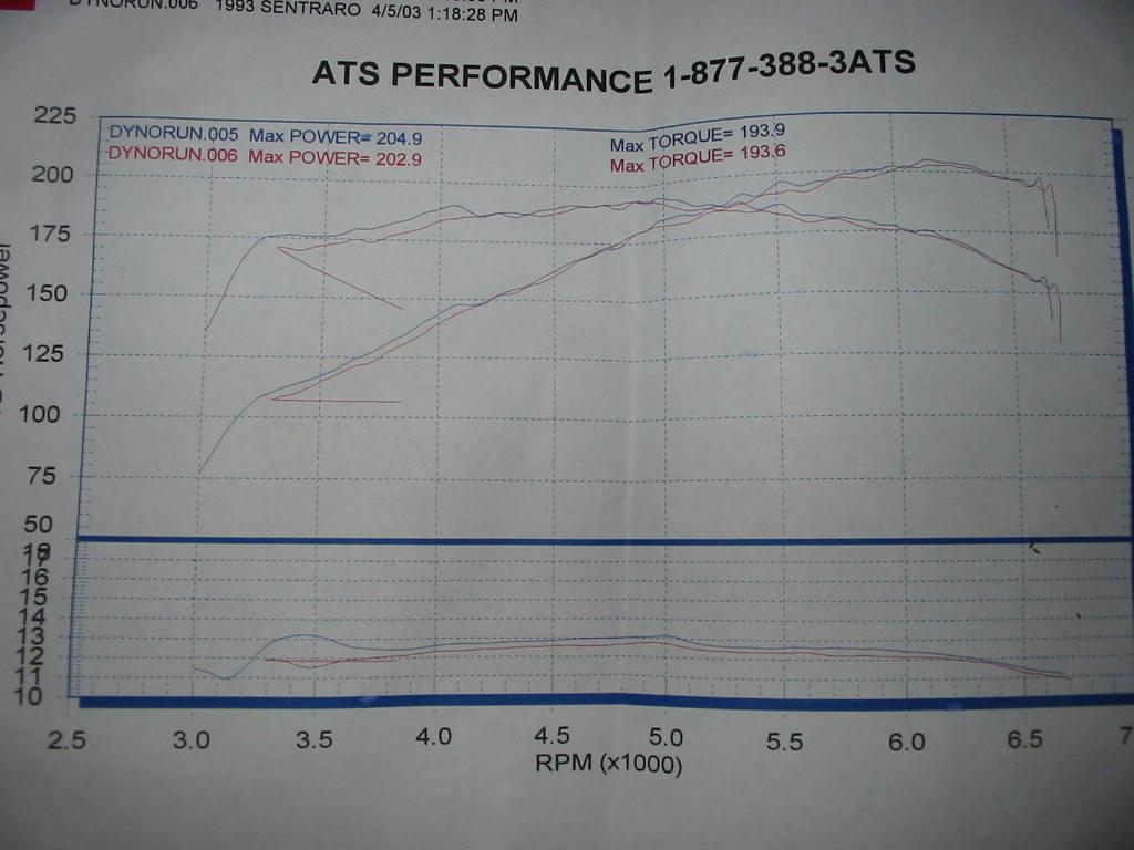 hight resolution of dyno chart same turbo setup on a 93 se r