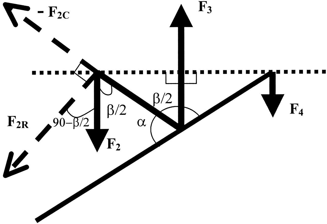 Static Progressive Versus Three Point Elbow Extension